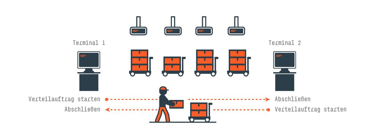 Laufwegeoptimierung für Ihre Bäckerei Warenverteilung: Samuelson BackDispo