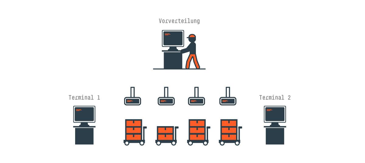 Mehrere Terminals pro Bereich: die Bäckerei Warenverteilung BackDispo